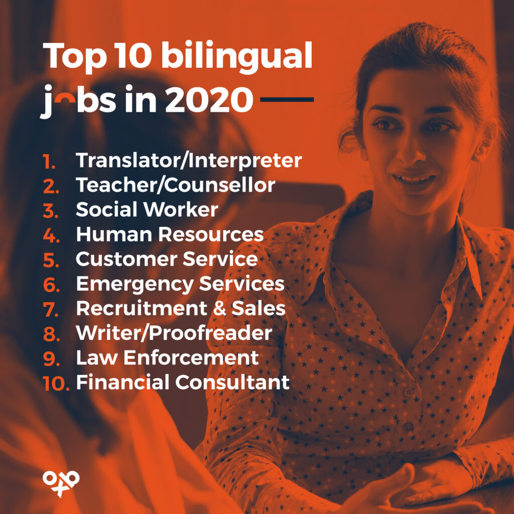 Top 10 Bilingual Jobs in 2020: 1. Translator/Interpreter. 2. Teacher/Counsellor. 3. Social Worker. 3. Human Resources. 5. Customer Service. 6. Emergency Services. 7. Recruitment and Sales. 8. Writer/Proofreader. 9. Law Enforcement. 10. Financial Consultant. The benefits of learning a language.
